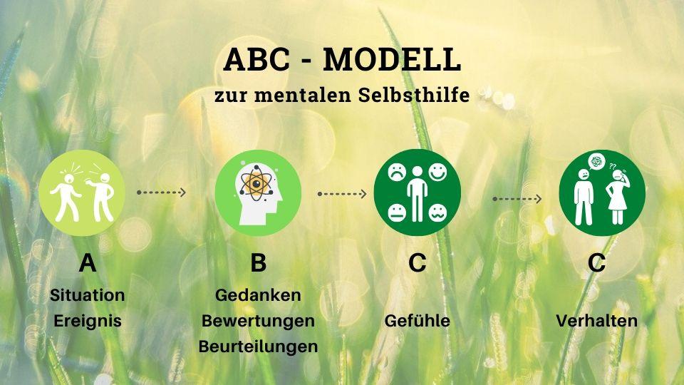 ABC-Modell nach Albert Elis - Gedanken und Gefühle - Lebensfreude-Academy